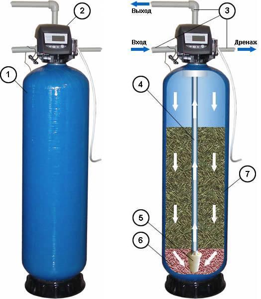 Изготовление фильтра для очистки воды своими руками